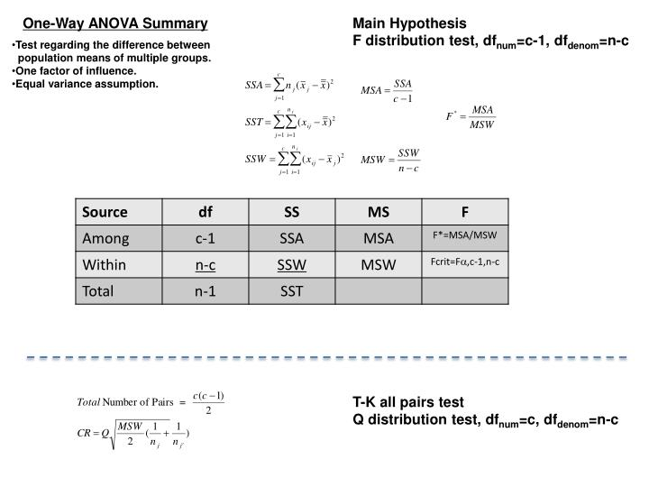One-Way ANOVA Summary