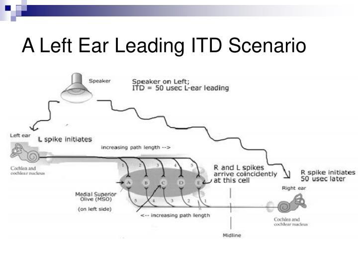 A Left Ear Leading ITD Scenario