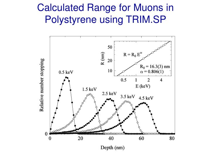 Calculated Range for Muons in