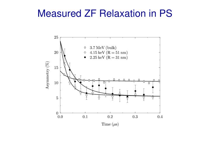 Measured ZF Relaxation in PS
