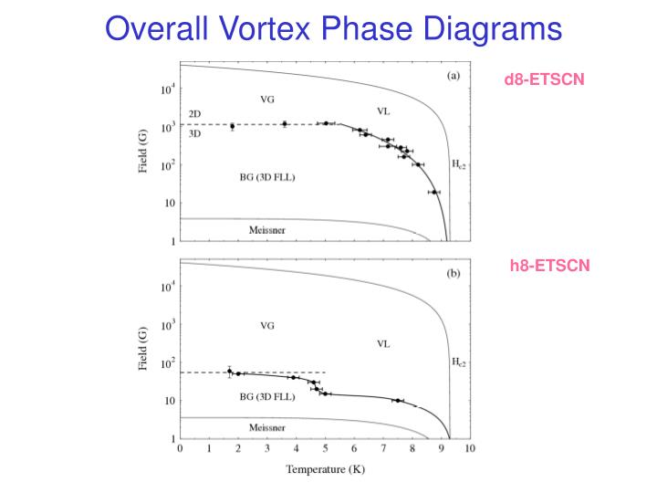 Overall Vortex Phase Diagrams