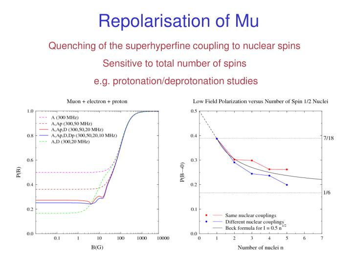 Repolarisation of Mu