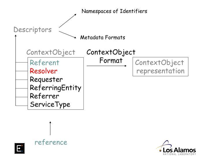 Namespaces of Identifiers