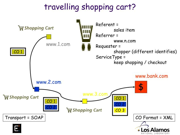 travelling shopping cart?