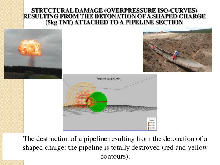 STRUCTURAL DAMAGE (OVERPRESSURE ISO-CURVES) RESULTING FROM THE DETONATION OF A SHAPED CHARGE (5kg TNT) ATTACHED TO A PIPELINE SECTION