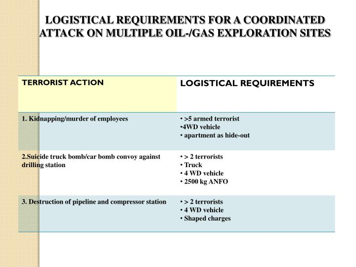 LOGISTICAL REQUIREMENTS FOR A COORDINATED ATTACK ON MULTIPLE OIL-/GAS EXPLORATION SITES