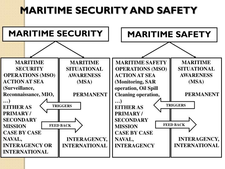 MARITIME SECURITY AND SAFETY