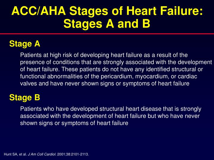 ACC/AHA Stages of Heart Failure: Stages A and B