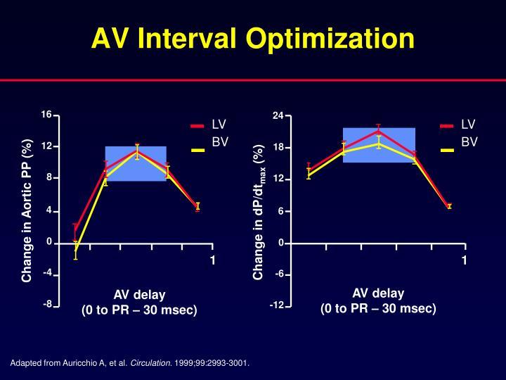 AV Interval Optimization