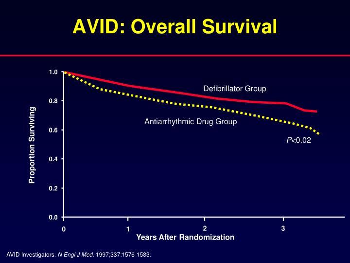 AVID: Overall Survival