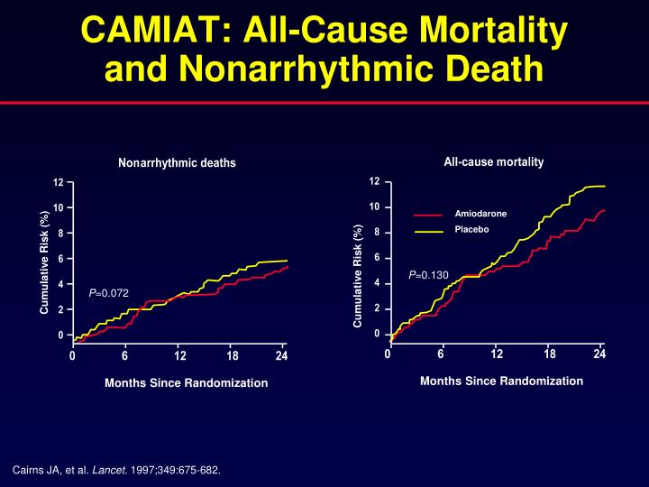CAMIAT: All-Cause Mortality