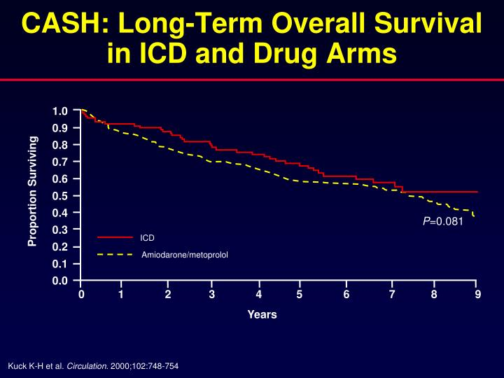 CASH: Long-Term Overall Survival in ICD and Drug Arms