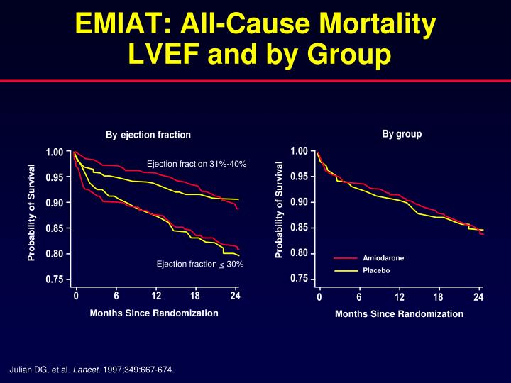 EMIAT: All-Cause Mortality