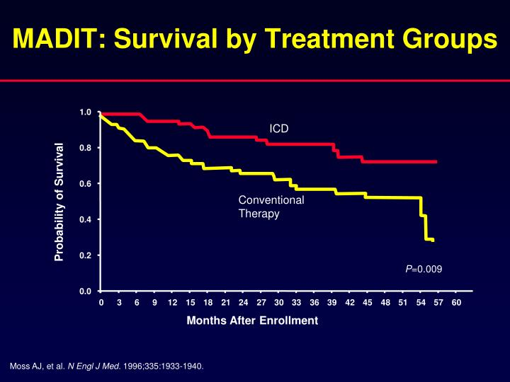 MADIT: Survival by Treatment Groups