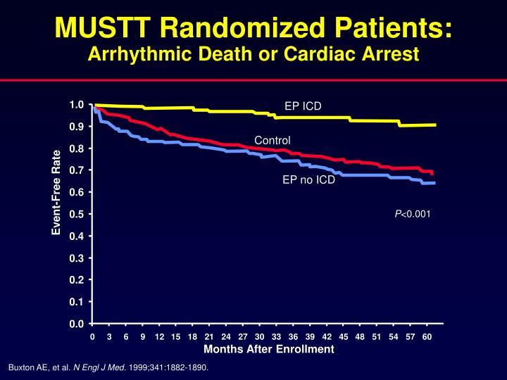 MUSTT Randomized Patients: