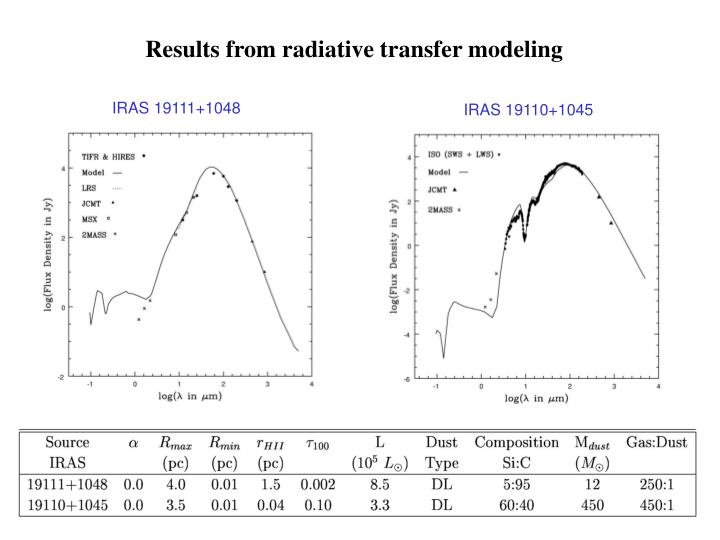 Results from radiative transfer modeling