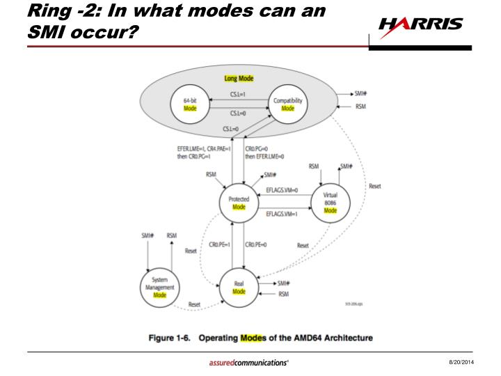 Ring -2: In what modes can an SMI occur?