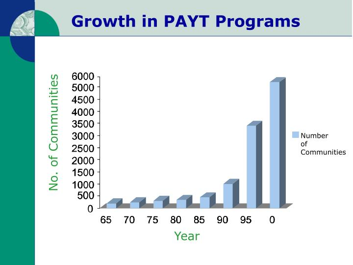 Growth in PAYT Programs
