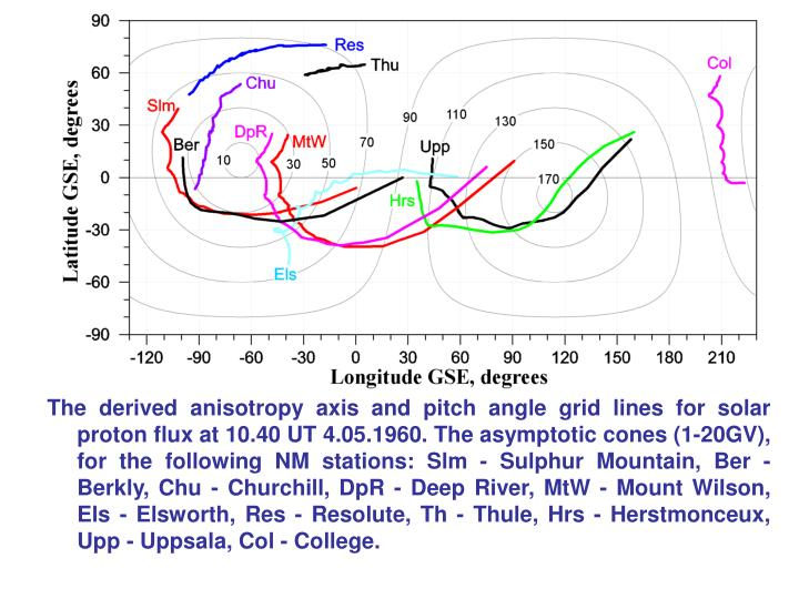 The derived anisotropy axis and pitch angle grid lines for solar proton flux at 10.40 UT 4.05.1960. The asymptotic cones (1-20GV), for the following NM stations: Slm - Sulphur Mountain, Ber -Berkly, Chu - Churchill, DpR - Deep River, MtW - Mount Wilson, Els - Elsworth, Res - Resolute, Th - Thule, Hrs - Herstmonceux, Upp - Uppsala, Col - College.
