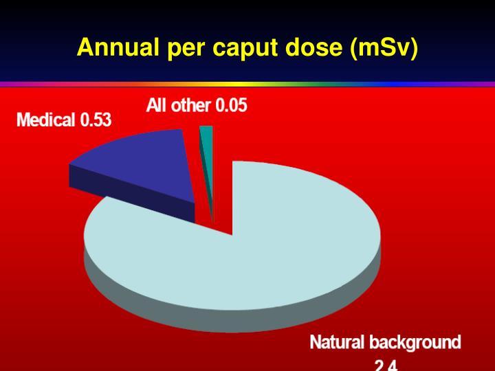Annual per caput dose (mSv)
