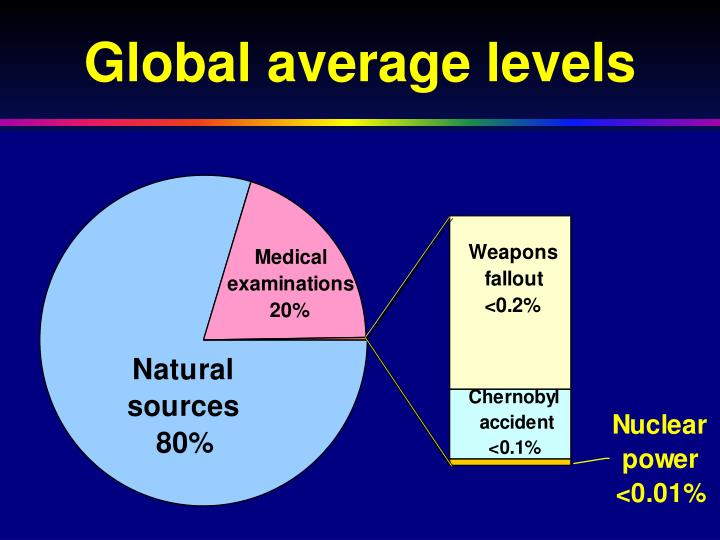 Global average levels