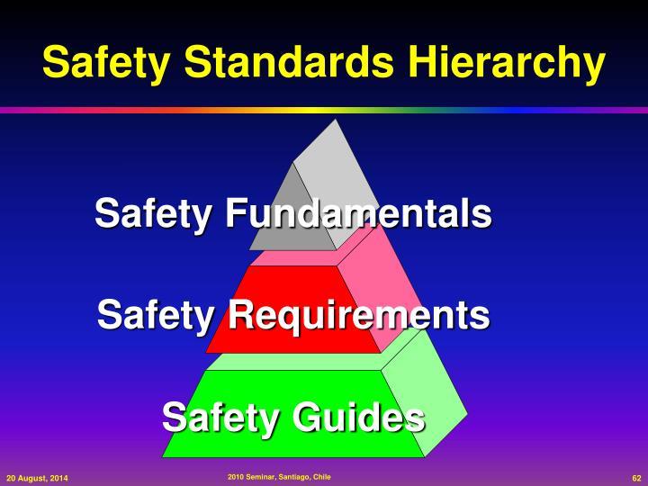 Safety Fundamentals