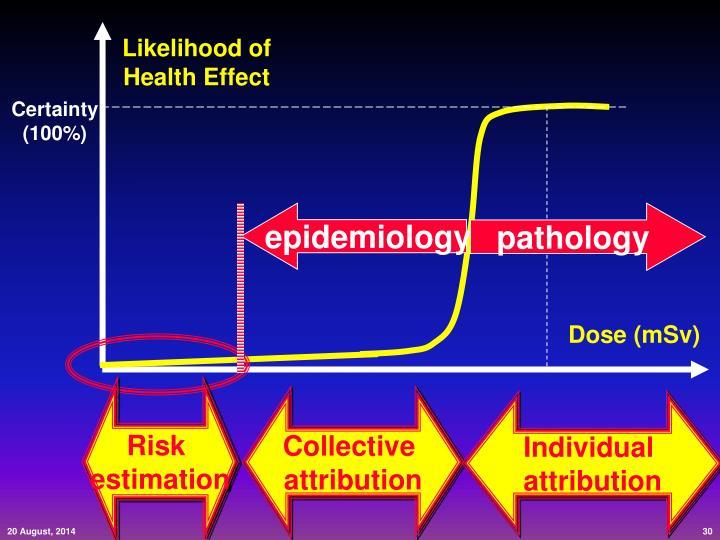 Likelihood of Health Effect