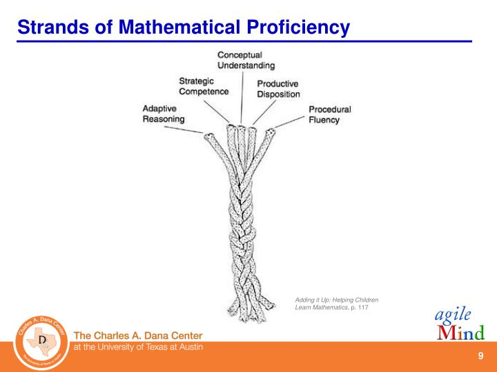 Strands of Mathematical Proficiency