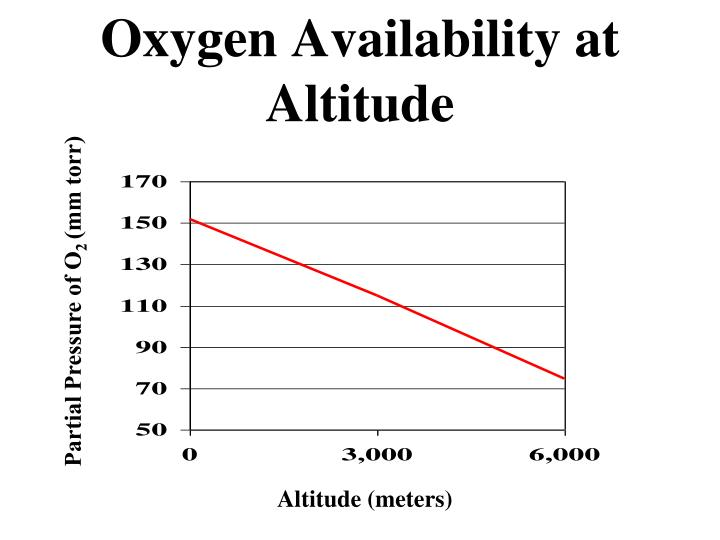 Oxygen Availability at Altitude