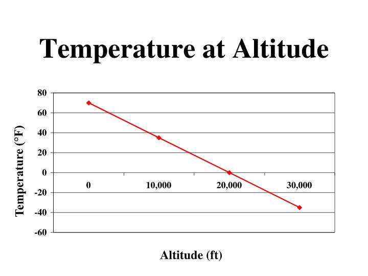 Temperature at Altitude