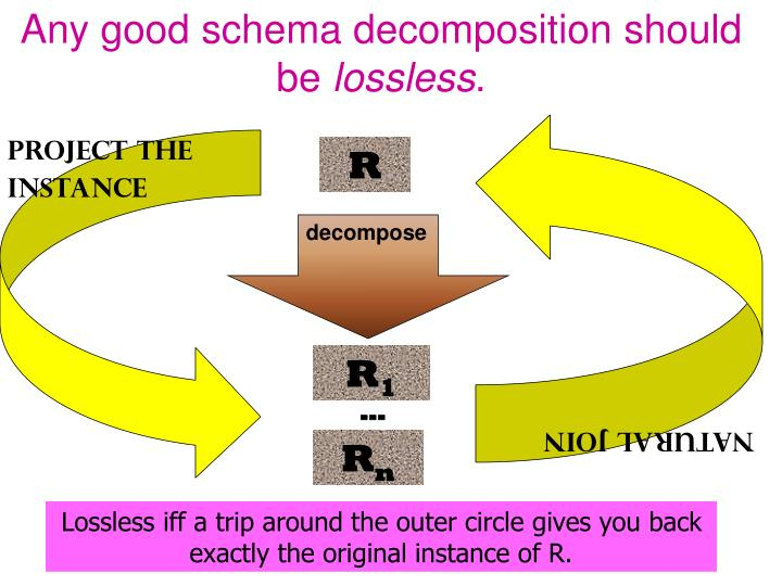 Any good schema decomposition should be
