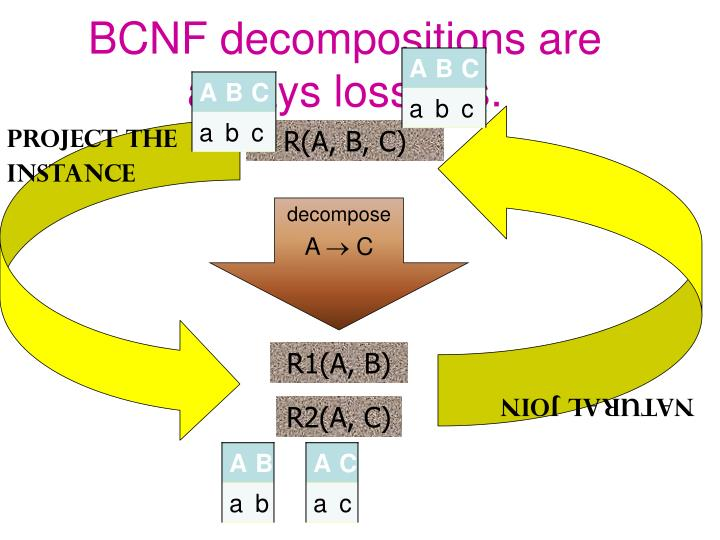 BCNF decompositions are always lossless.