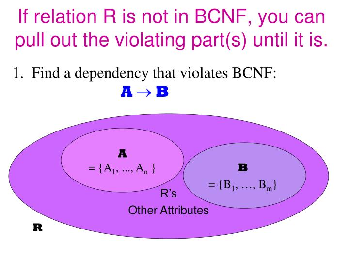 If relation R is not in BCNF, you can pull out the violating part(s) until it is.