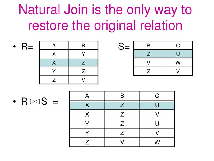 Natural Join is the only way to restore the original relation