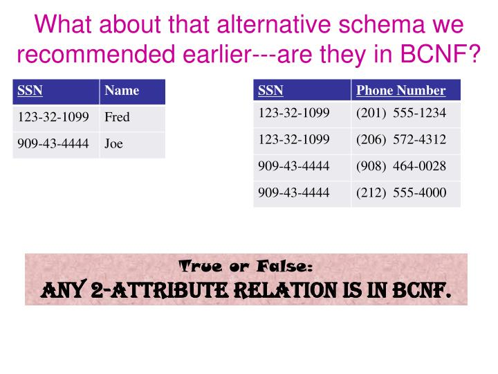 What about that alternative schema we recommended earlier---are they in BCNF?