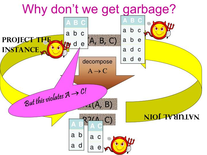 Why don't we get garbage?