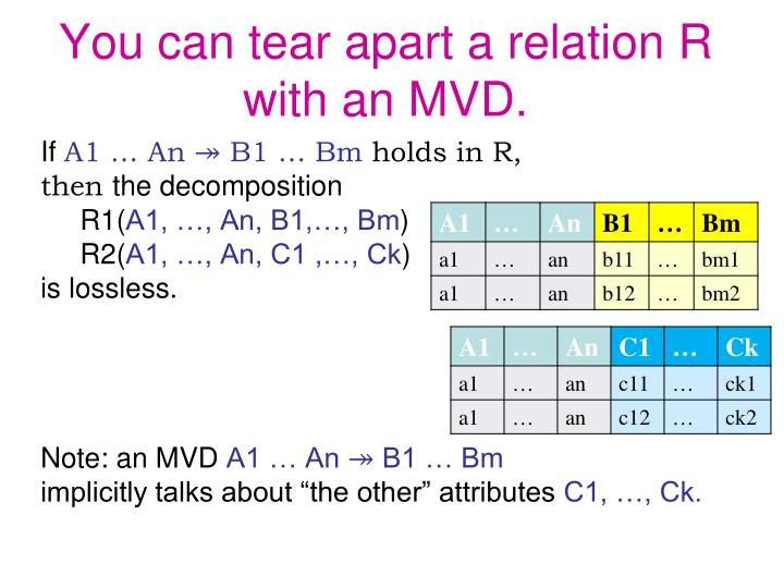 You can tear apart a relation R with an MVD.