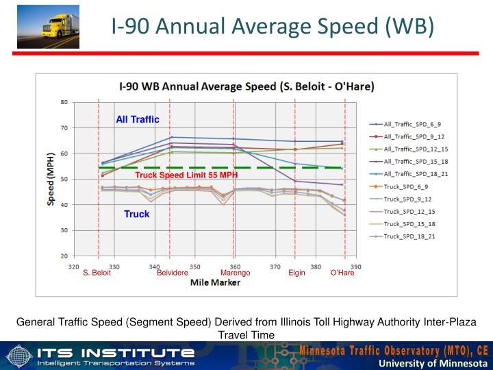 I-90 Annual Average Speed (WB)