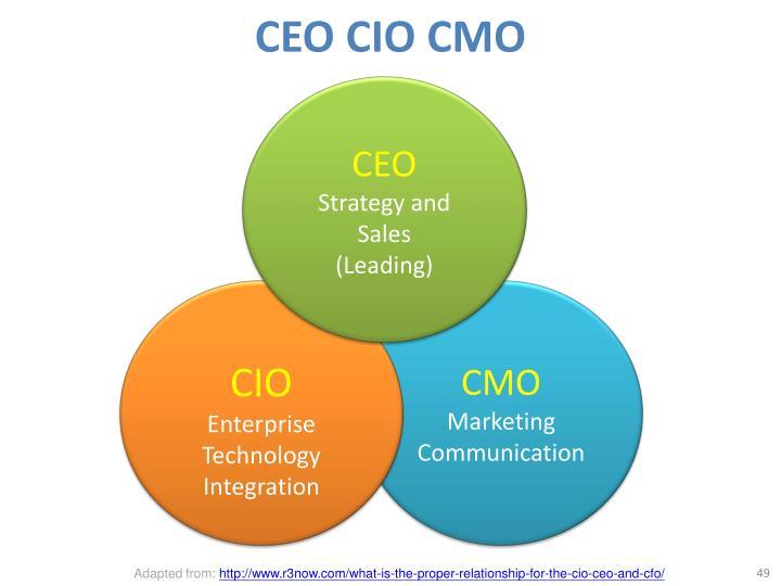 CEO CIO CMO