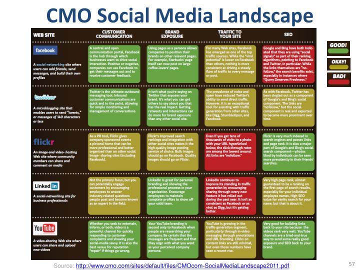 CMO Social Media Landscape