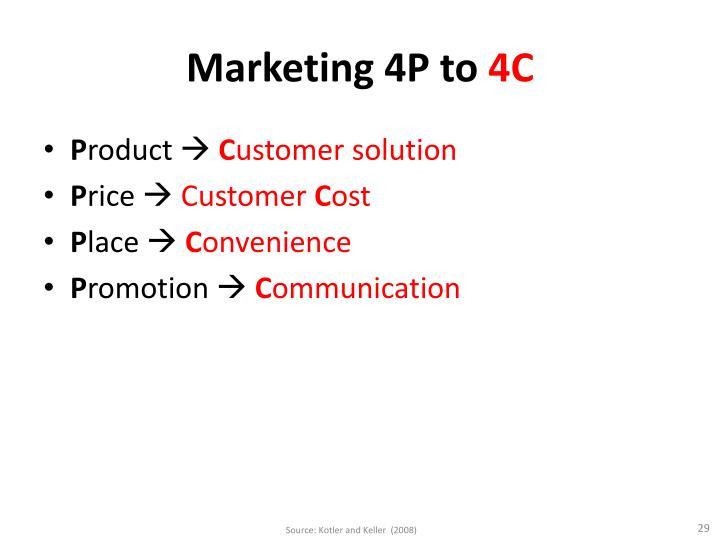 Marketing 4P to