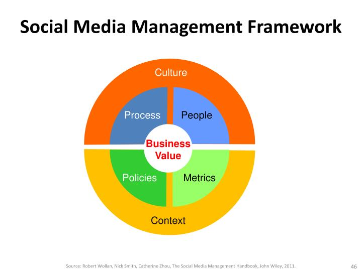 Social Media Management Framework