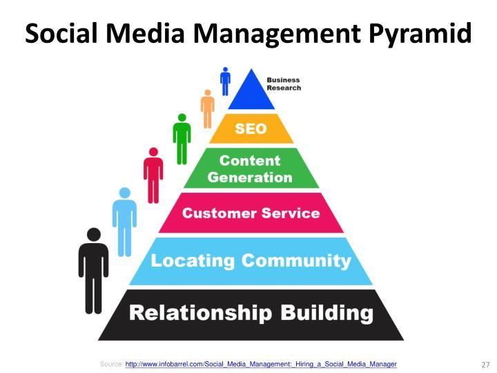 Social Media Management Pyramid