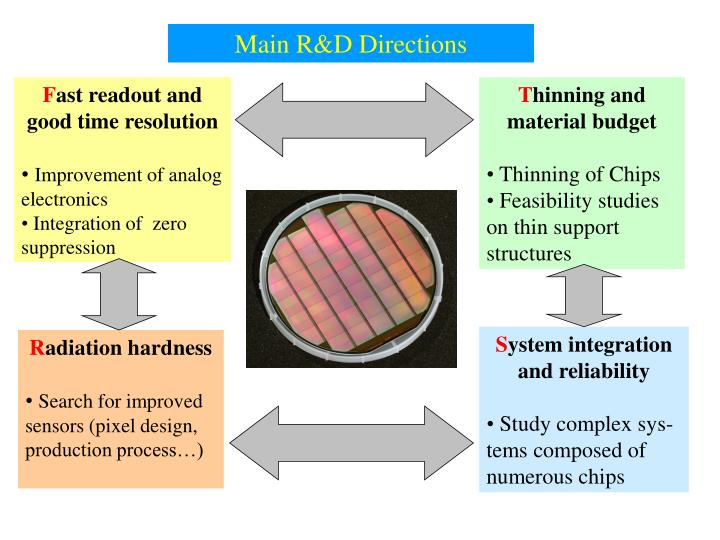 Main R&D Directions