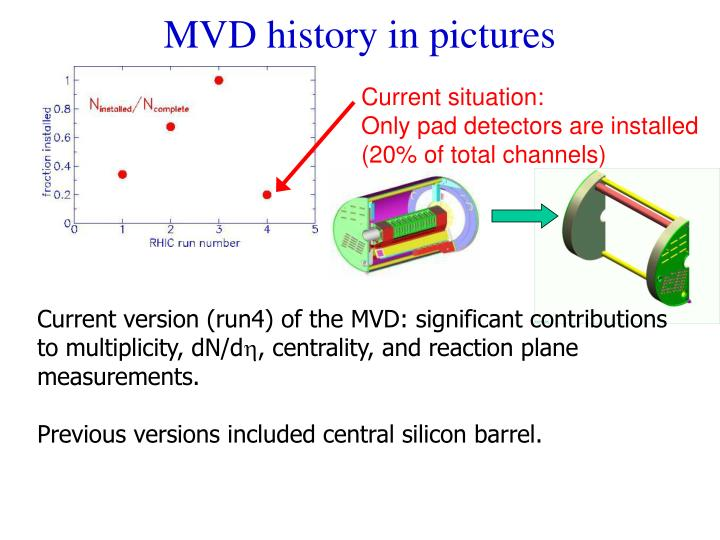 MVD history in pictures