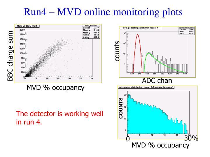 Run4 – MVD online monitoring plots
