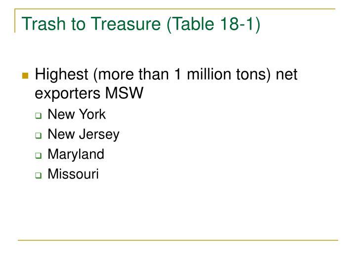 Trash to Treasure (Table 18-1)