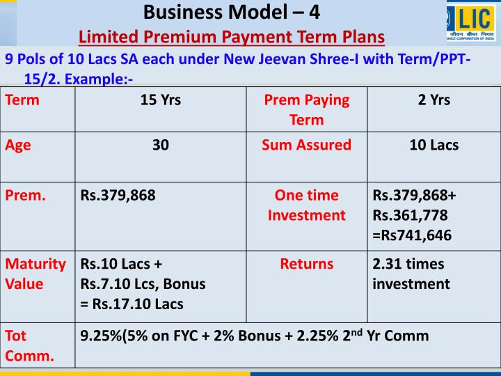 Business Model – 4