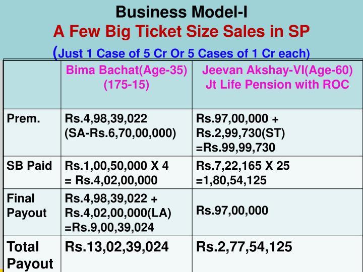 Business Model-I