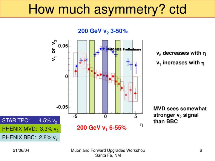 How much asymmetry? ctd
